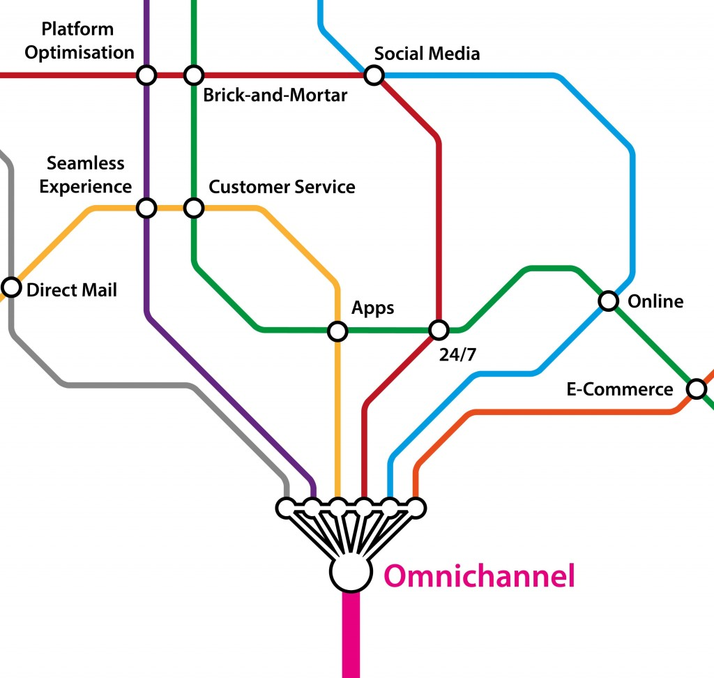 Omnichannel-Tube-large-fotolia